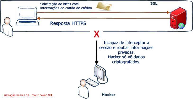 conexão SSL